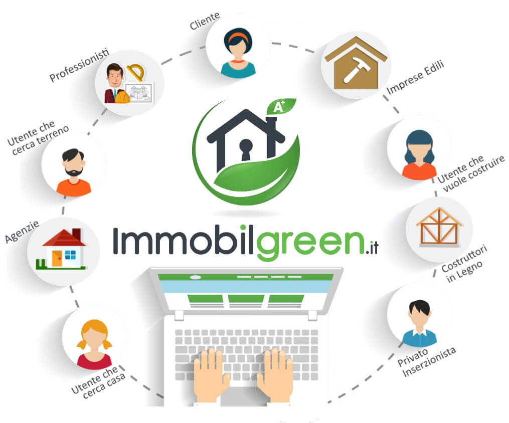 Promuoversi su Immobilgreen.it