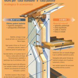 Sistema a Muro Vitale: La Casa In Legno Secondo Regnauer