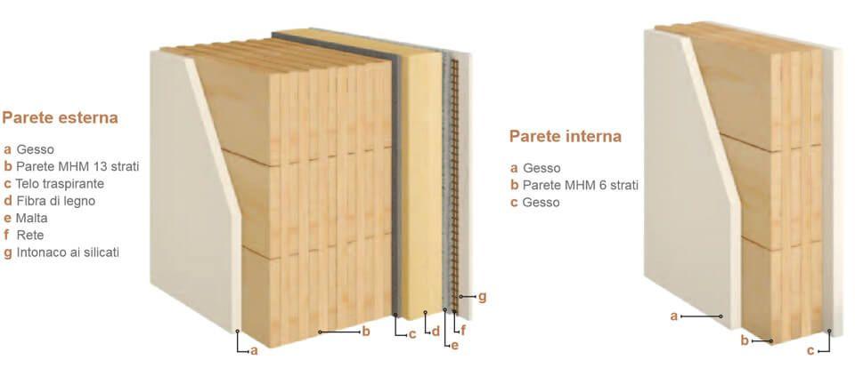 Metodo costruttivo mhm massive holz mauer per case - Parete interna in legno ...