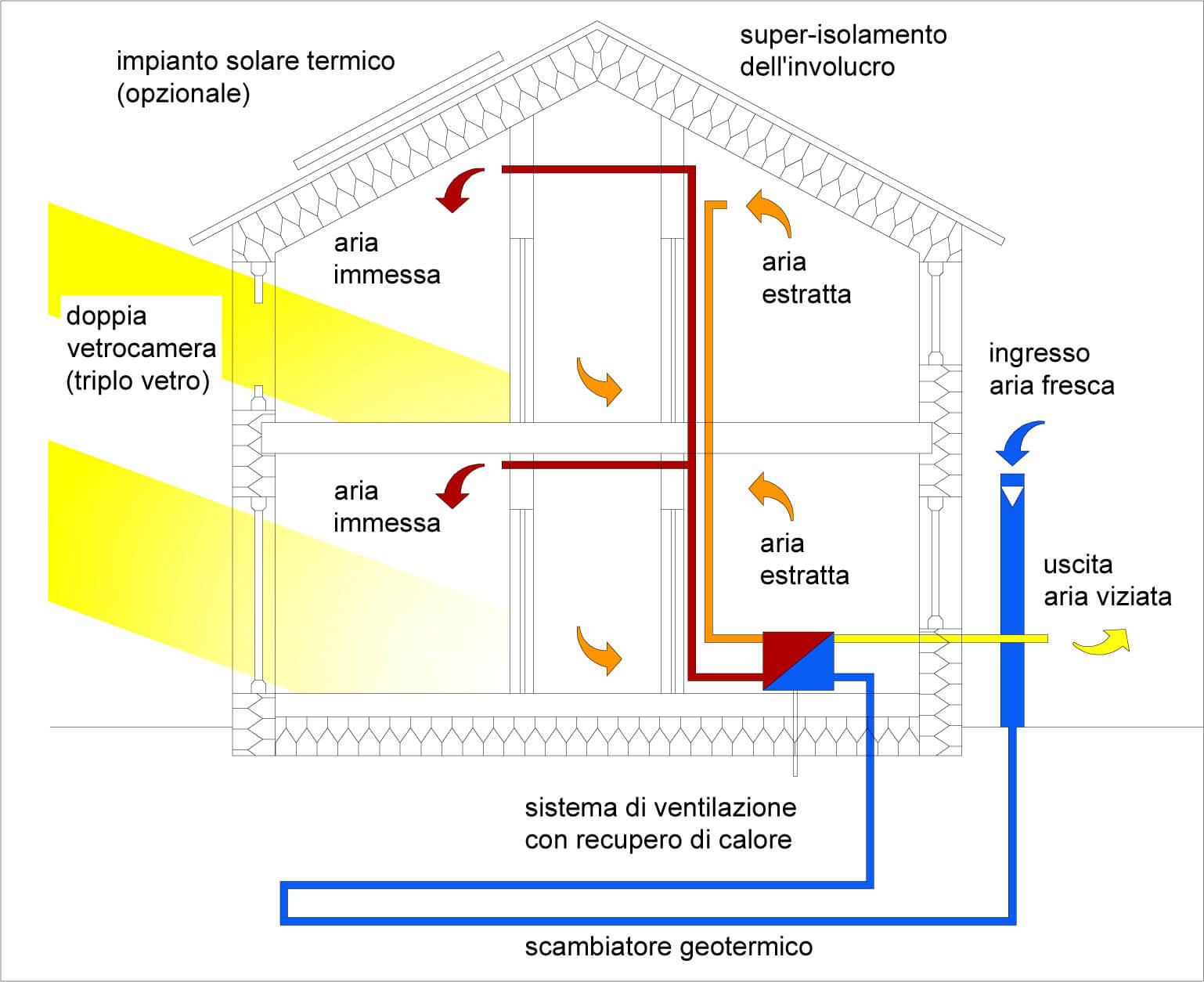 Elementi comuni e differenze tra casa attiva e passiva for Progettazione passiva della cabina solare
