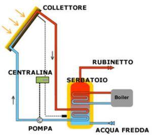 Impianto solare termico a circolazione forzata