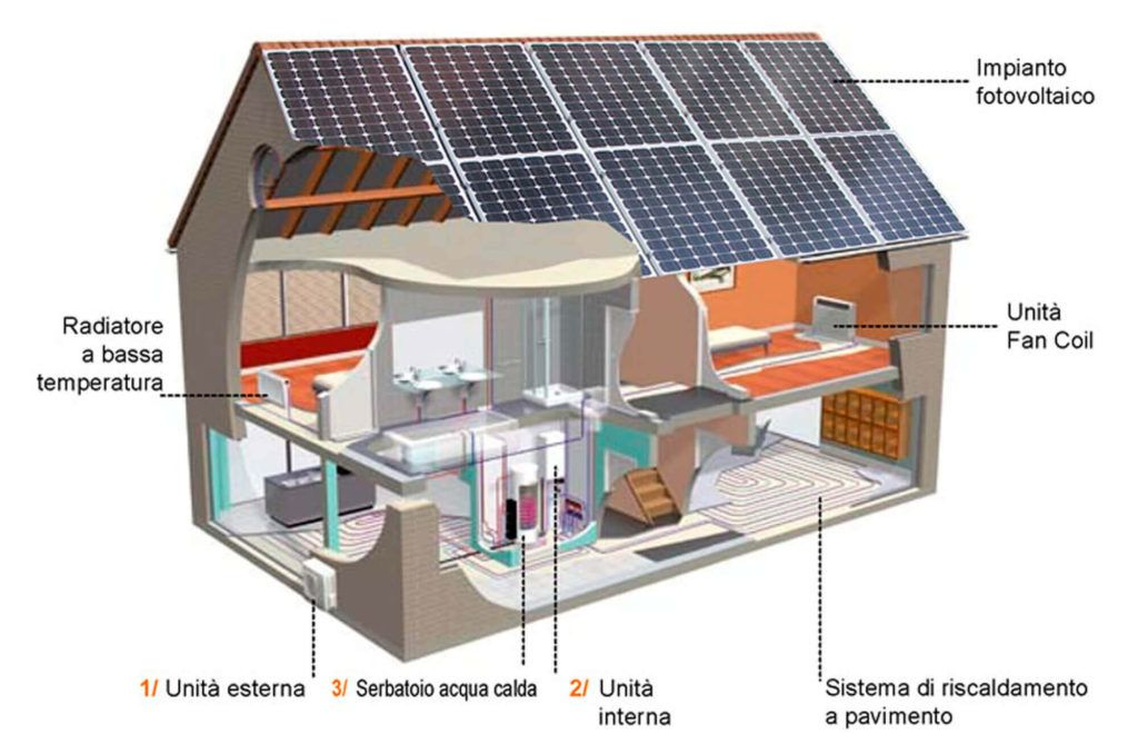 Impianto pompa di calore domestico