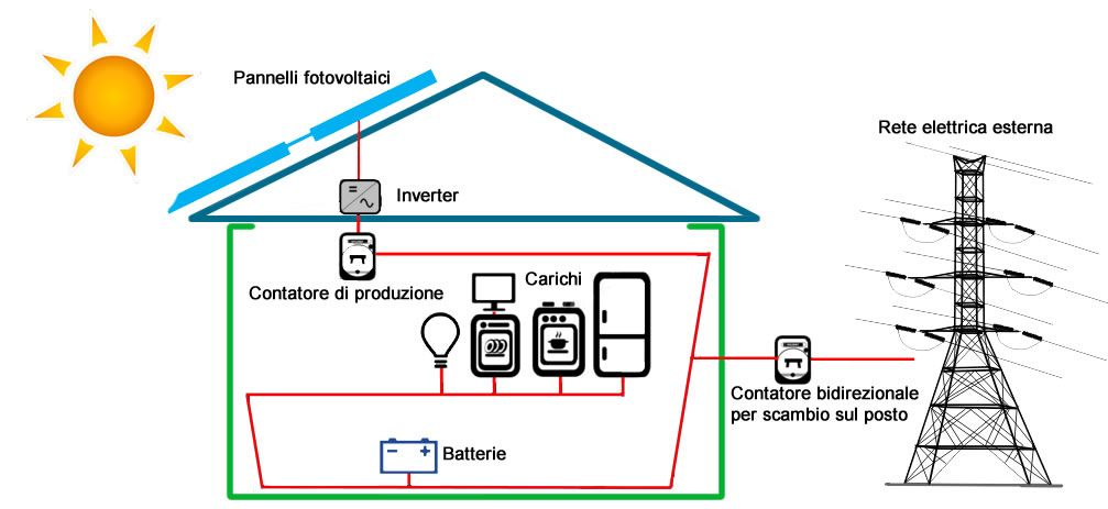 Pannello Solare Per Uso Domestico : Conviene ancora installare un impianto fotovoltaico sul
