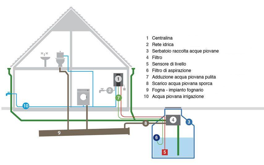 Impianto di recupero acqua piovana
