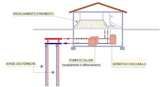 Schema Impianto Geotermico residenziale
