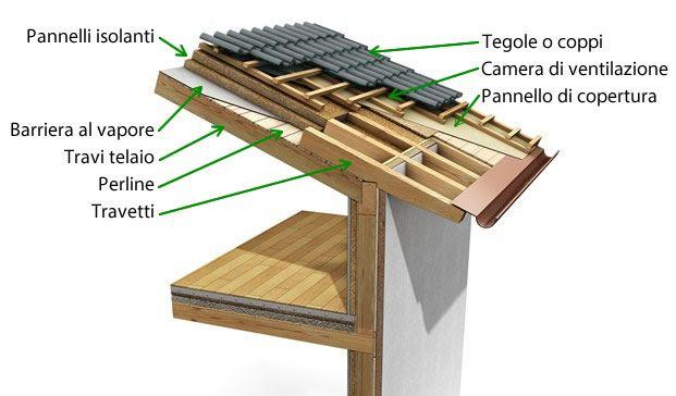 Tetto in legno una soluzione ecologica e tecnologica - Pannelli isolanti per sottotetto ...