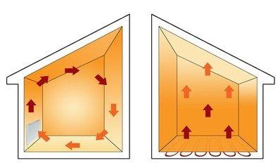 Costi e benefici del riscaldamento con pavimento radiante - Tappeto riscaldamento pavimento ...