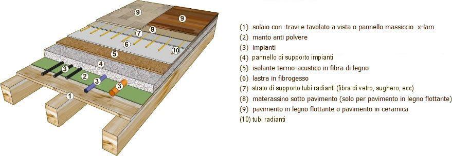 struttura impianto radiante