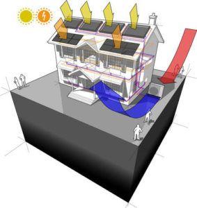 Impiantistica Casa Passiva: Solare, Fotovoltaico, Pompa di Calore