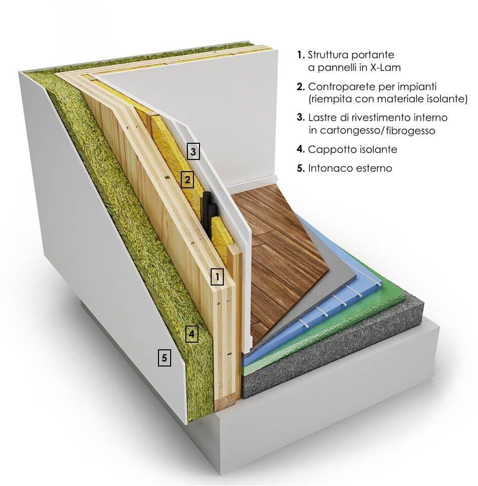 """Rivestimenti In Legno Da Parete gli """"strati"""" che compongono la parete in legno a pannelli x-lam"""