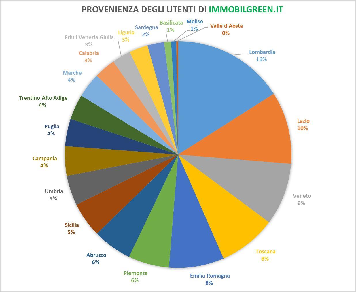 Analisi Settore Arredamento 2017 bioedilizia in crescita in italia: il mercato delle case in