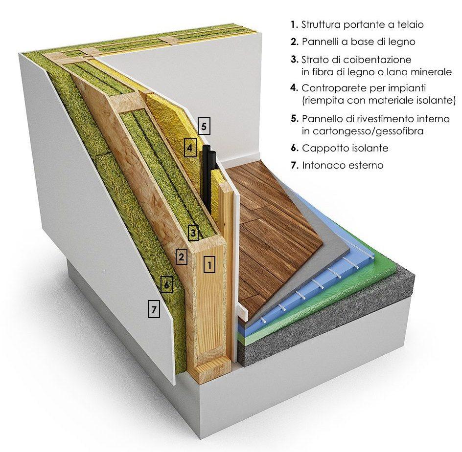 Pannelli Fibra Di Legno la composizione delle pareti a telaio: strati e materiali