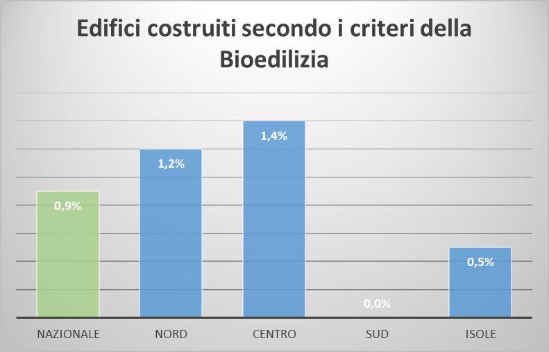 Edifici scolastici in bioedilizia